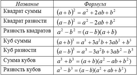 Таблица формул сокращенного умножения