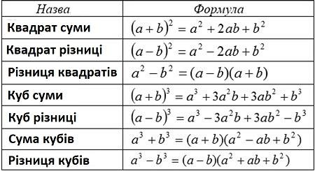 таблиця формул скороченого множення приклади
